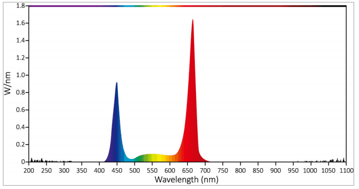 full spectrum light wavelength